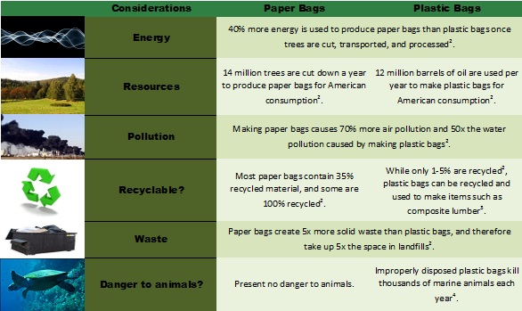 plastic and environment essay Between 500 billion and a trillion plastic grocery bags are consumed worldwide each year, according to some estimates cheap, sturdy, lightweight, and easy-to-carry, the bags use a fraction of the resources to produce as their paper counterparts.