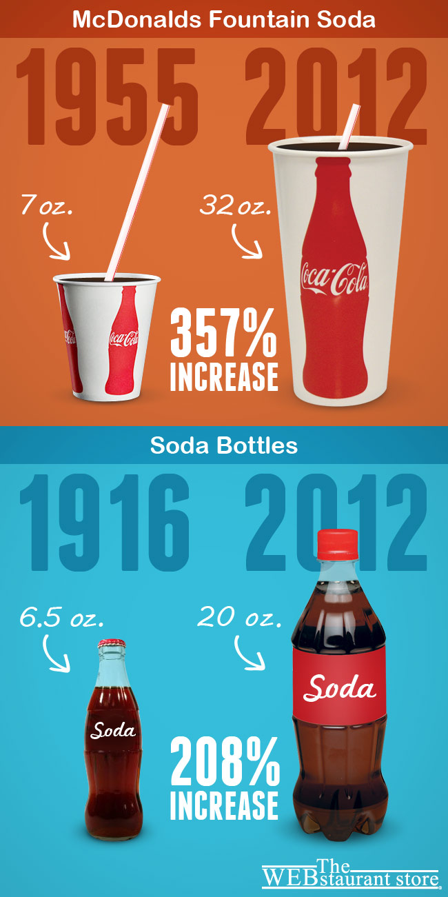 Soda Portions: Then and Now
